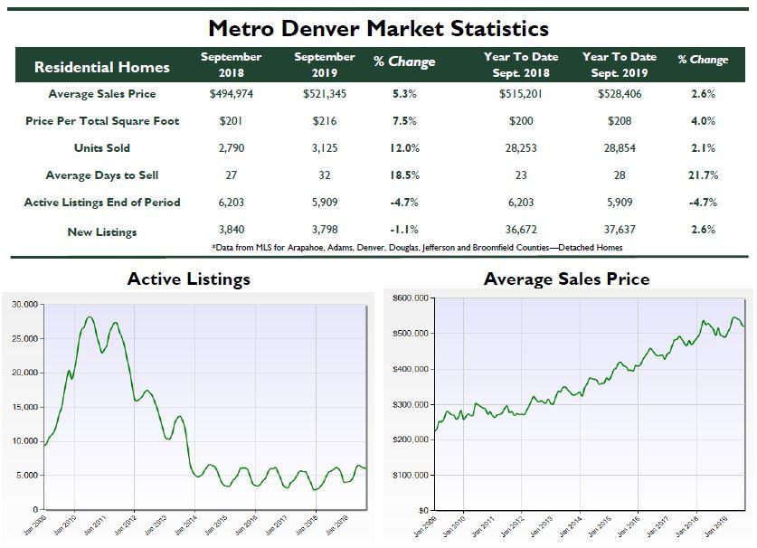 September 2019 Metro Denver Monthly Real Estate Update